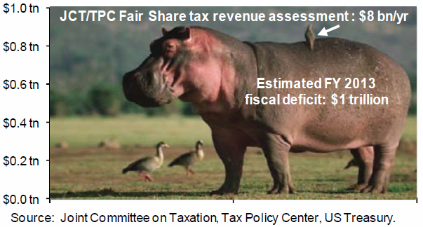 Hippo budget