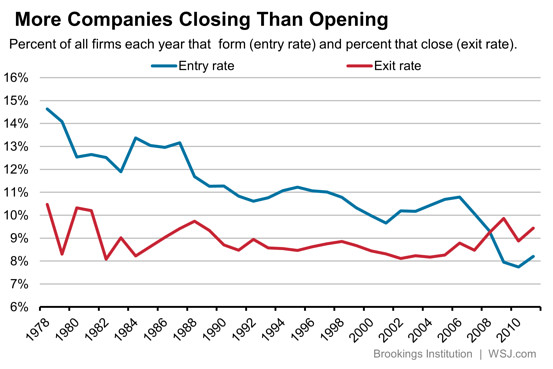 Companies closing and opening